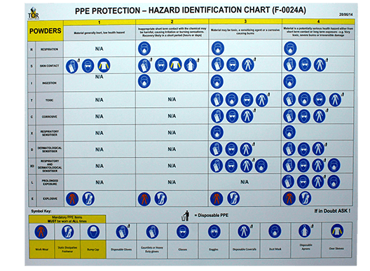 PPE Hazard Chart - Tor Coatings Ltd